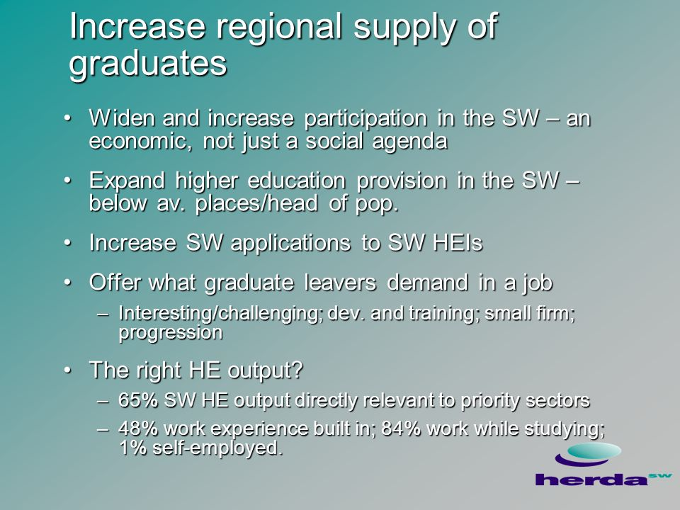 Increase regional supply of graduates Widen and increase participation in the SW – an economic, not just a social agendaWiden and increase participation in the SW – an economic, not just a social agenda Expand higher education provision in the SW – below av.