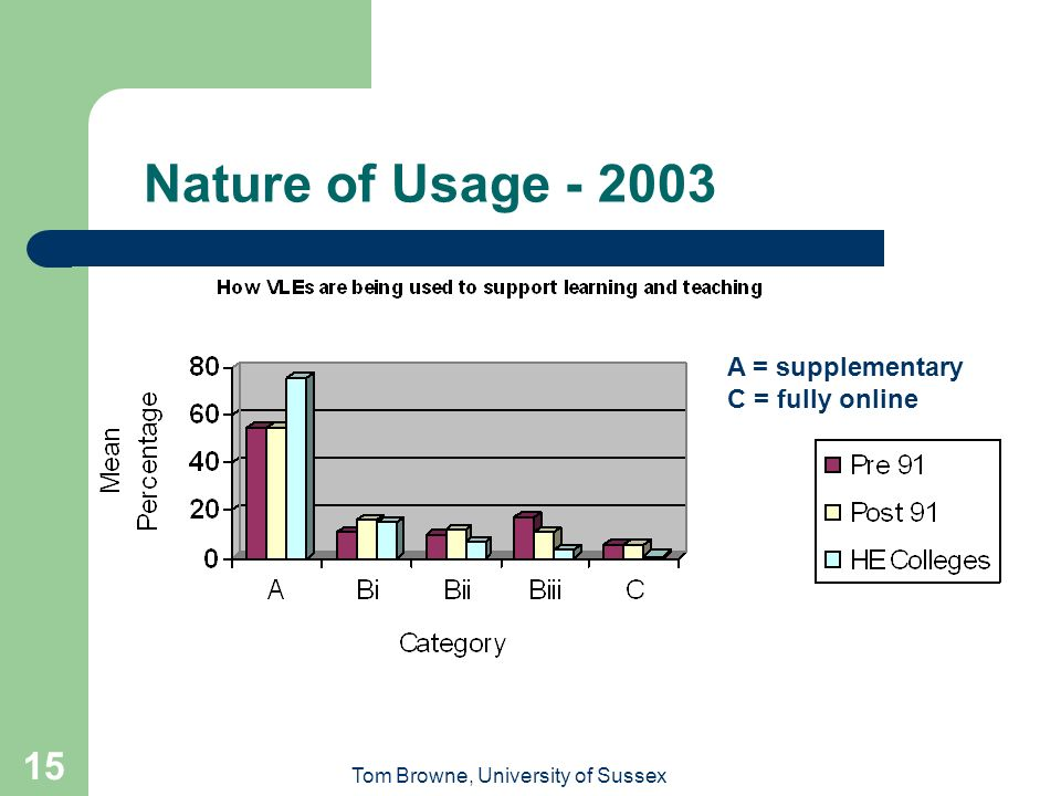 Tom Browne, University of Sussex 15 Nature of Usage - 2003 A = supplementary C = fully online