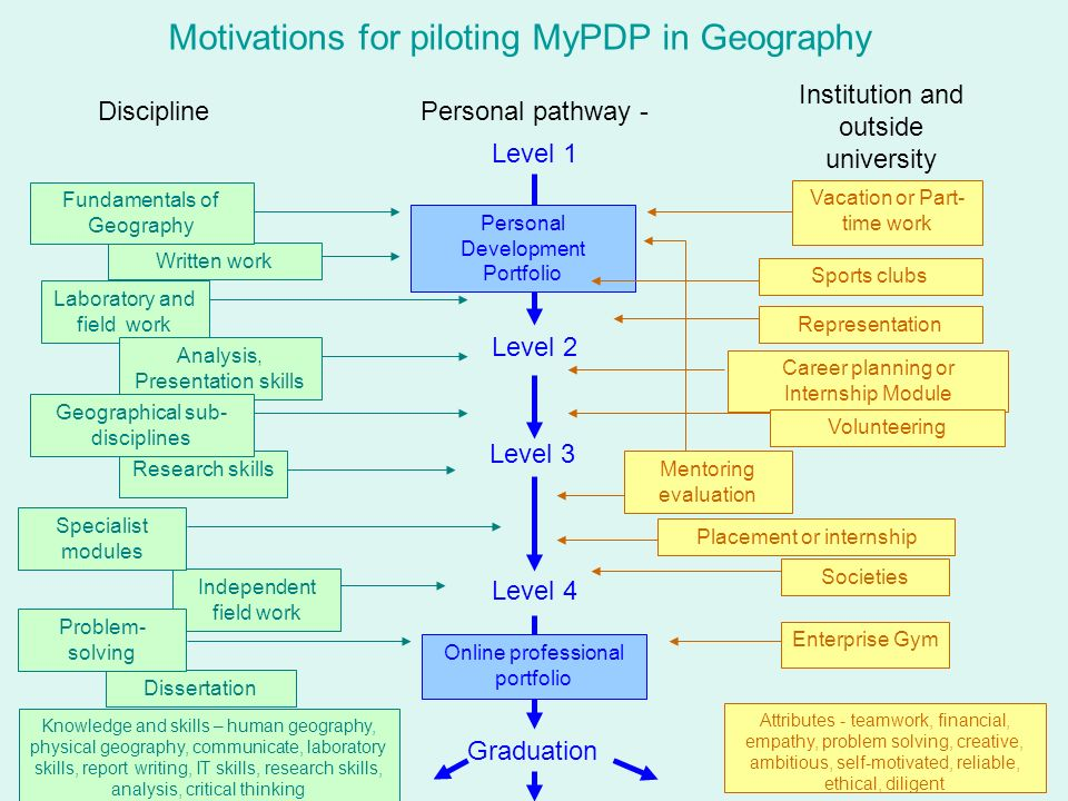 Motivations for piloting MyPDP in Geography DisciplinePersonal pathway - Institution and outside university Level 1 Level 2 Level 3 Level 4 Graduation Career planning or Internship Module Placement or internship Vacation or Part- time work Enterprise Gym Representation Societies Sports clubs Volunteering Independent field work Research skills Laboratory and field work Written work Dissertation Analysis, Presentation skills Specialist modules Fundamentals of Geography Personal Development Portfolio Online professional portfolio Geographical sub- disciplines Problem- solving Mentoring evaluation Knowledge and skills – human geography, physical geography, communicate, laboratory skills, report writing, IT skills, research skills, analysis, critical thinking Attributes - teamwork, financial, empathy, problem solving, creative, ambitious, self-motivated, reliable, ethical, diligent