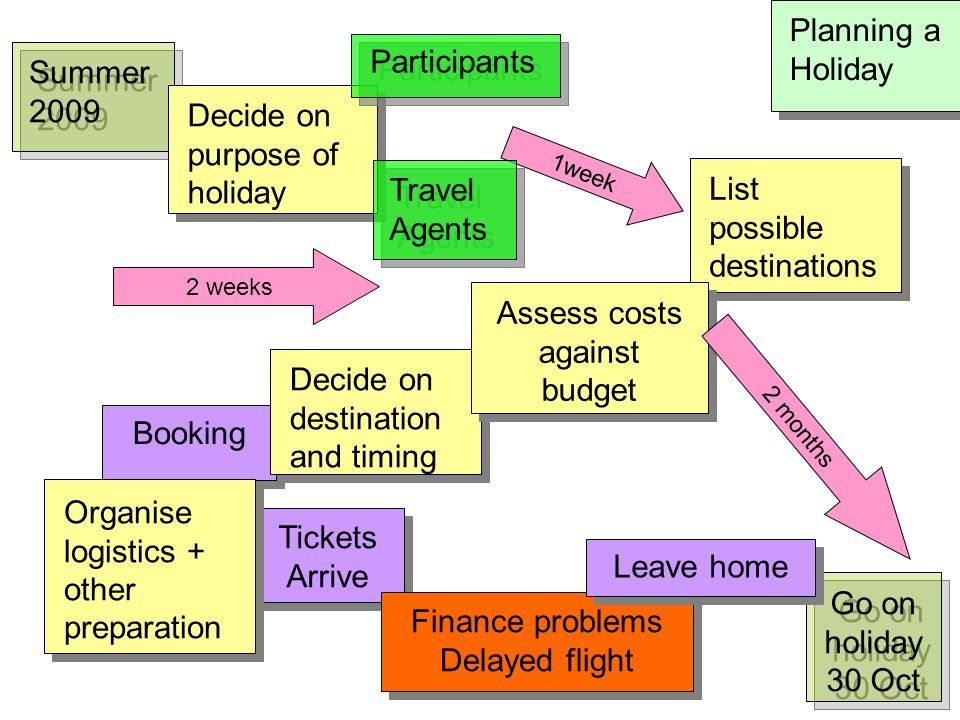 Planning a Holiday Summer 2009 Decide on purpose of holiday List possible destinations Booking Tickets Arrive Decide on destination and timing Finance problems Delayed flight Finance problems Delayed flight 2 weeks 1week Organise logistics + other preparation Assess costs against budget 2 months Go on holiday 30 Oct Travel Agents Participants Leave home