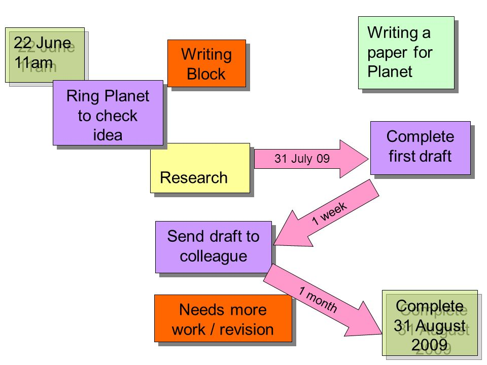 Writing a paper for Planet 22 June 11am Research Ring Planet to check idea Complete first draft Send draft to colleague Needs more work / revision 1 month 31 July 09 1 week Complete 31 August 2009 Writing Block