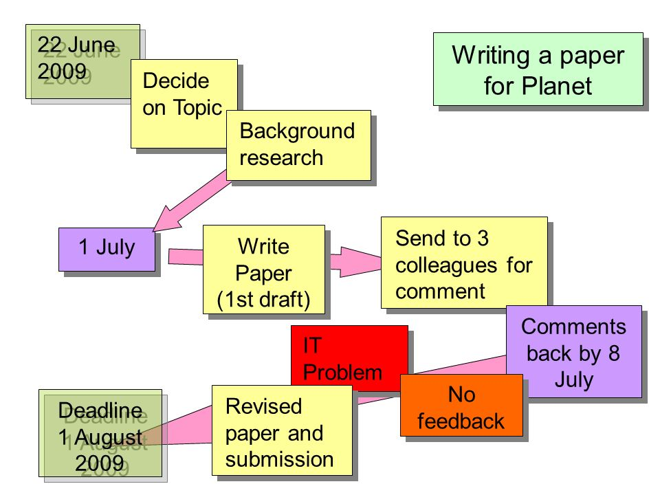 Writing a paper for Planet 22 June 2009 Decide on Topic Send to 3 colleagues for comment 1 July IT Problem s Comments back by 8 July Revised paper and submission No feedback Background research Write Paper (1st draft) Deadline 1 August 2009