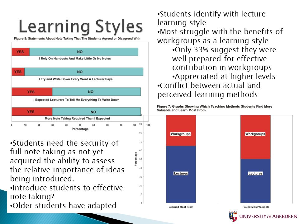 Students identify with lecture learning style Most struggle with the benefits of workgroups as a learning style Only 33% suggest they were well prepared for effective contribution in workgroups Appreciated at higher levels Conflict between actual and perceived learning methods Students need the security of full note taking as not yet acquired the ability to assess the relative importance of ideas being introduced.