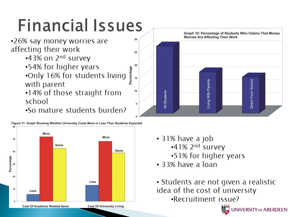26% say money worries are affecting their work 43% on 2 nd survey 54% for higher years Only 16% for students living with parent 14% of those straight from school So mature students burden.