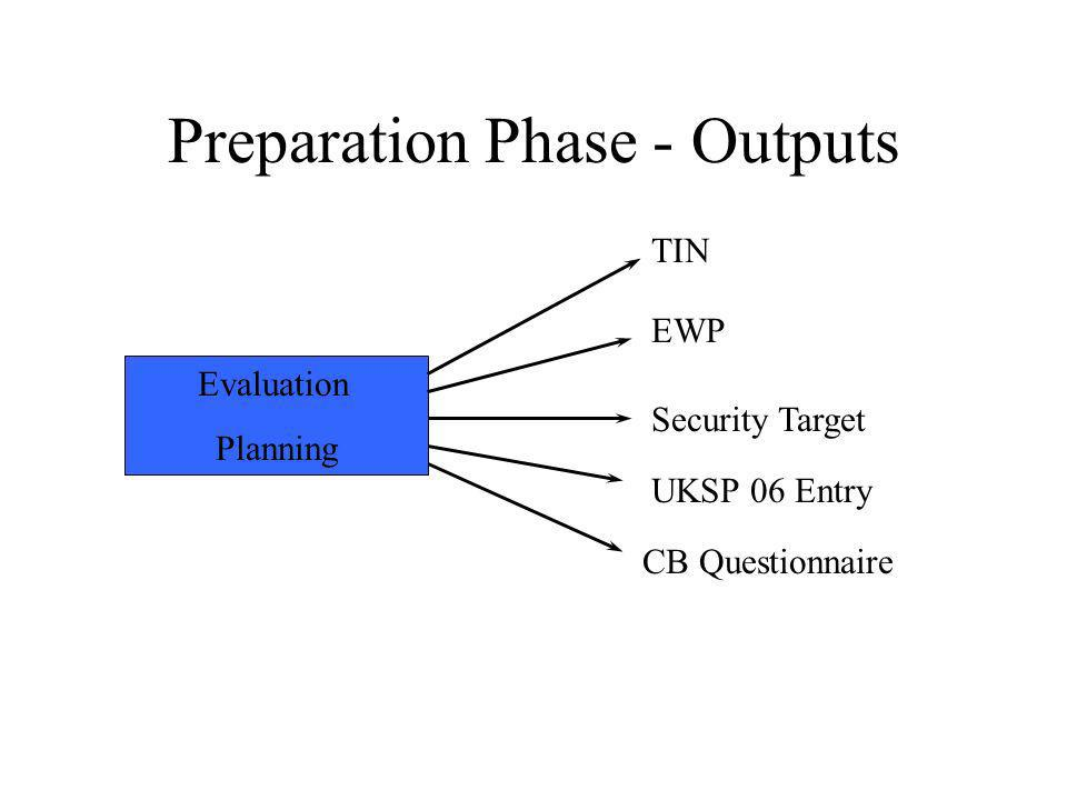 Preparation Phase - Outputs Evaluation Planning EWP TIN UKSP 06 Entry Security Target CB Questionnaire