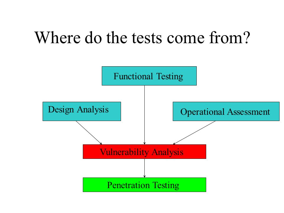 Where do the tests come from.