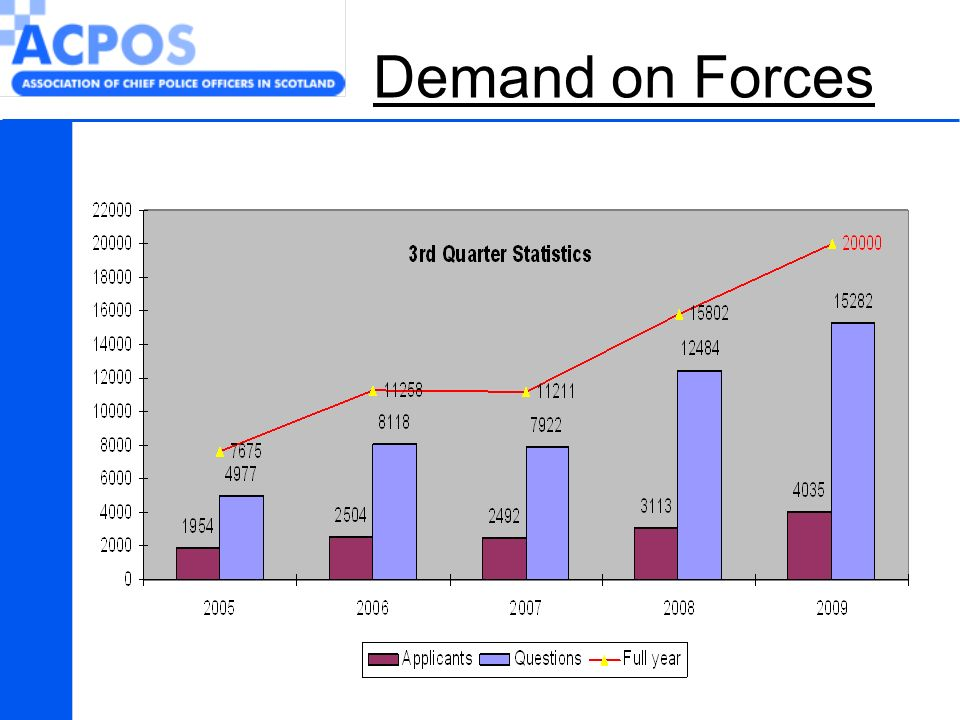 Demand on Forces