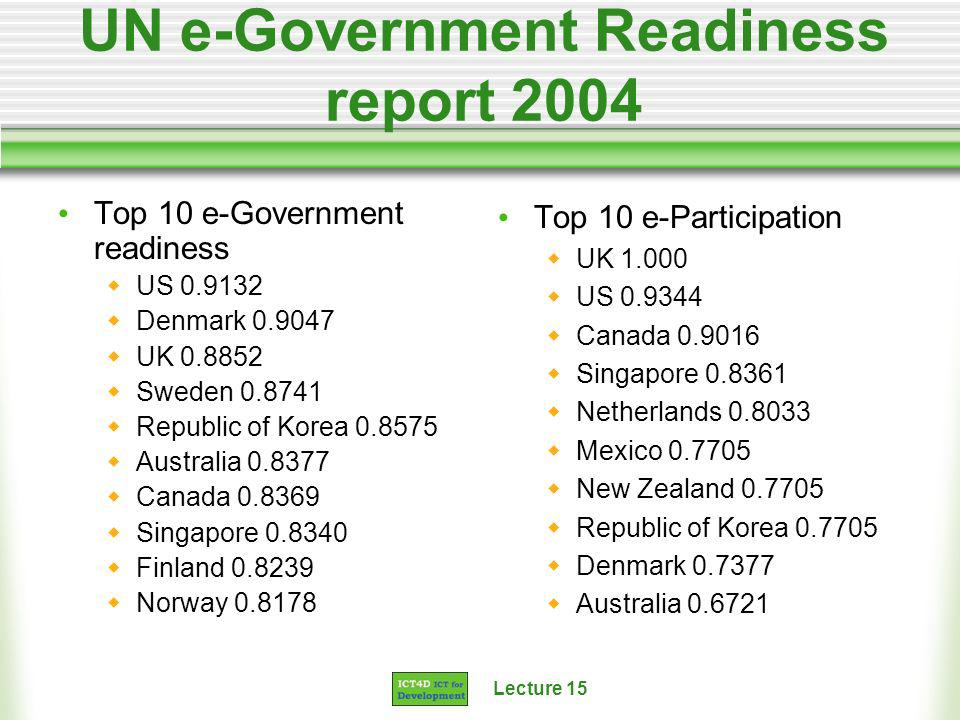 Lecture 15 UN e-Government Readiness report 2004 Top 10 e-Government readiness US 0.9132 Denmark 0.9047 UK 0.8852 Sweden 0.8741 Republic of Korea 0.8575 Australia 0.8377 Canada 0.8369 Singapore 0.8340 Finland 0.8239 Norway 0.8178 Top 10 e-Participation UK 1.000 US 0.9344 Canada 0.9016 Singapore 0.8361 Netherlands 0.8033 Mexico 0.7705 New Zealand 0.7705 Republic of Korea 0.7705 Denmark 0.7377 Australia 0.6721