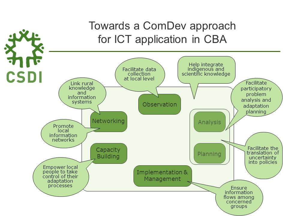 Towards a ComDev approach for ICT application in CBA Observation Analysis Planning Implementation & Management Capacity Building Networking Facilitate participatory problem analysis and adaptation planning Empower local people to take control of their adaptation processes Promote local information networks Link rural knowledge and information systems Help integrate indigenous and scientific knowledge Ensure information flows among concerned groups Facilitate the translation of uncertainty into policies Facilitate data collection at local level