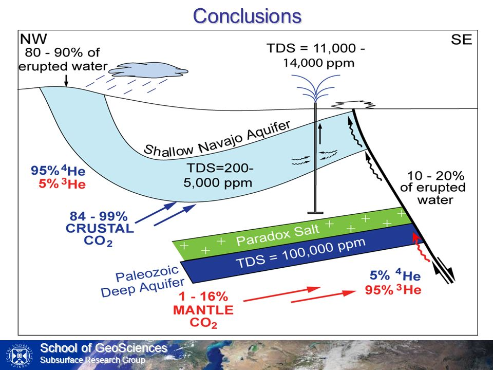 School of GeoSciences Subsurface Research Group Conclusions