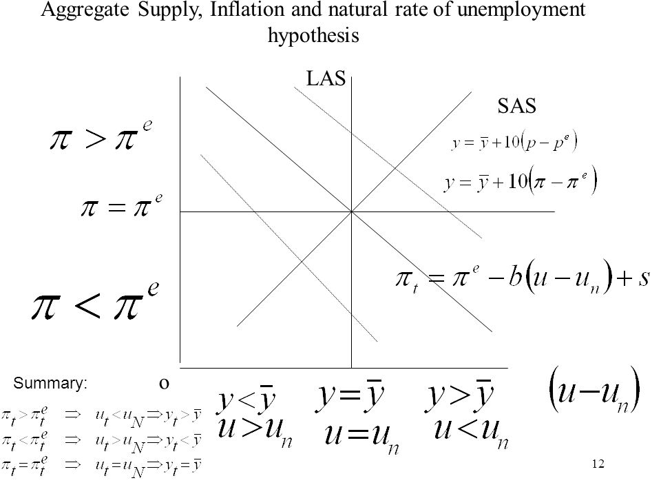 12 o LAS Aggregate Supply, Inflation and natural rate of unemployment hypothesis SAS Summary: