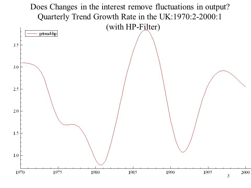 3 Does Changes in the interest remove fluctuations in output.