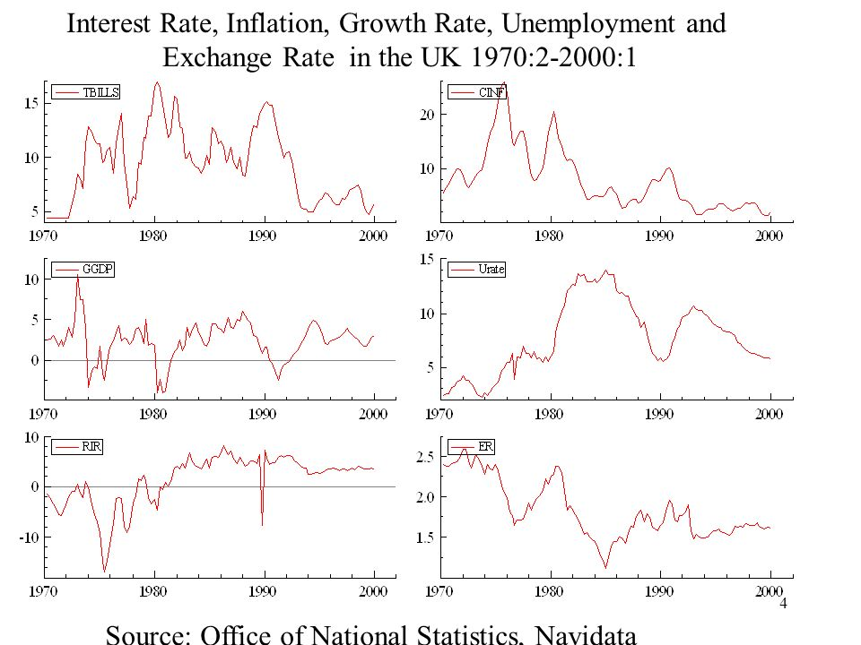 4 Interest Rate, Inflation, Growth Rate, Unemployment and Exchange Rate in the UK 1970:2-2000:1 Source: Office of National Statistics, Navidata
