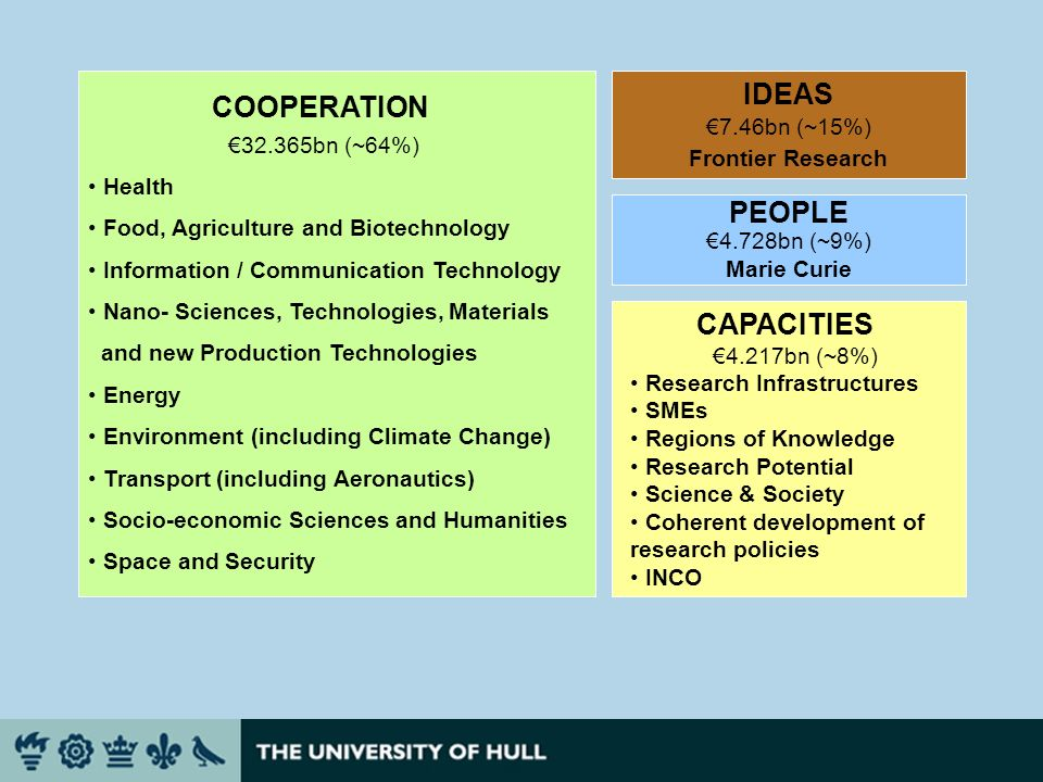 COOPERATION 32.365bn (~64%) Health Food, Agriculture and Biotechnology Information / Communication Technology Nano- Sciences, Technologies, Materials and new Production Technologies Energy Environment (including Climate Change) Transport (including Aeronautics) Socio-economic Sciences and Humanities Space and Security IDEAS 7.46bn (~15%) Frontier Research PEOPLE 4.728bn (~9%) Marie Curie CAPACITIES 4.217bn (~8%) Research Infrastructures SMEs Regions of Knowledge Research Potential Science & Society Coherent development of research policies INCO