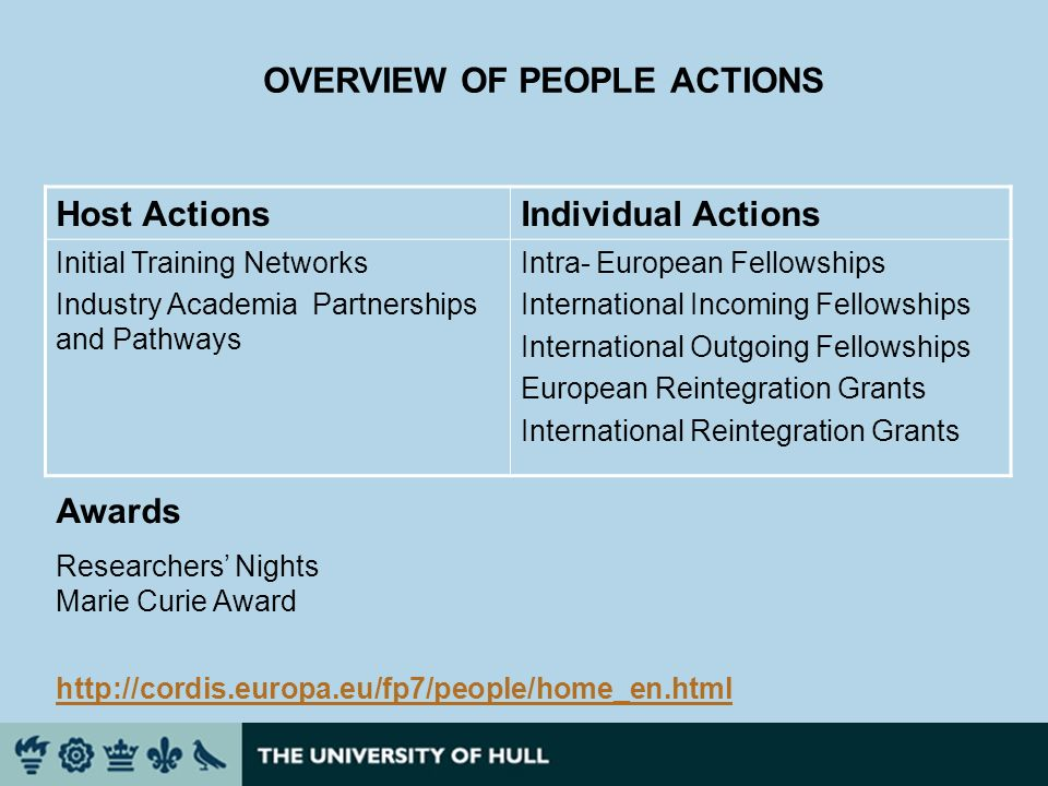 OVERVIEW OF PEOPLE ACTIONS Host ActionsIndividual Actions Initial Training Networks Industry Academia Partnerships and Pathways Intra- European Fellowships International Incoming Fellowships International Outgoing Fellowships European Reintegration Grants International Reintegration Grants Awards Researchers Nights Marie Curie Award http://cordis.europa.eu/fp7/people/home_en.html