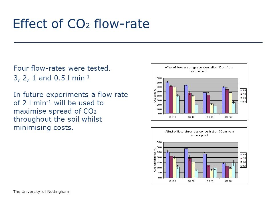 The University of Nottingham Effect of CO 2 flow-rate Four flow-rates were tested.