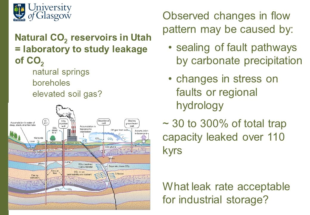 Natural CO 2 reservoirs in Utah = laboratory to study leakage of CO 2 natural springs boreholes elevated soil gas.