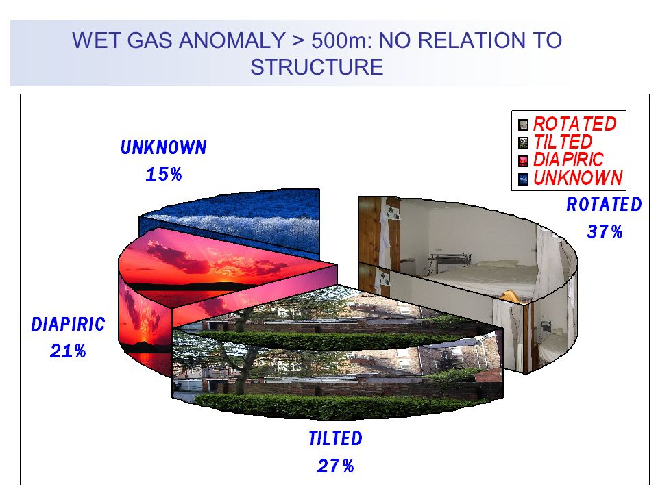 WET GAS ANOMALY > 500m: NO RELATION TO STRUCTURE