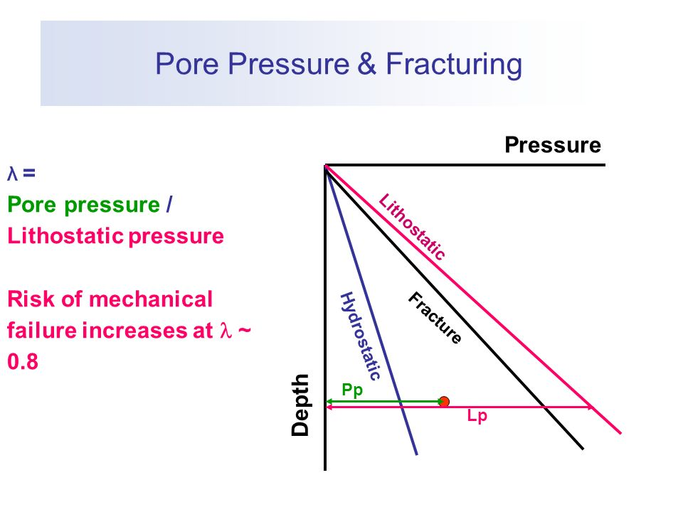 Pore Pressure & Fracturing λ = Pore pressure / Lithostatic pressure Risk of mechanical failure increases at ~ 0.8 Pressure Depth Hydrostatic Lithostatic Fracture Pp Lp