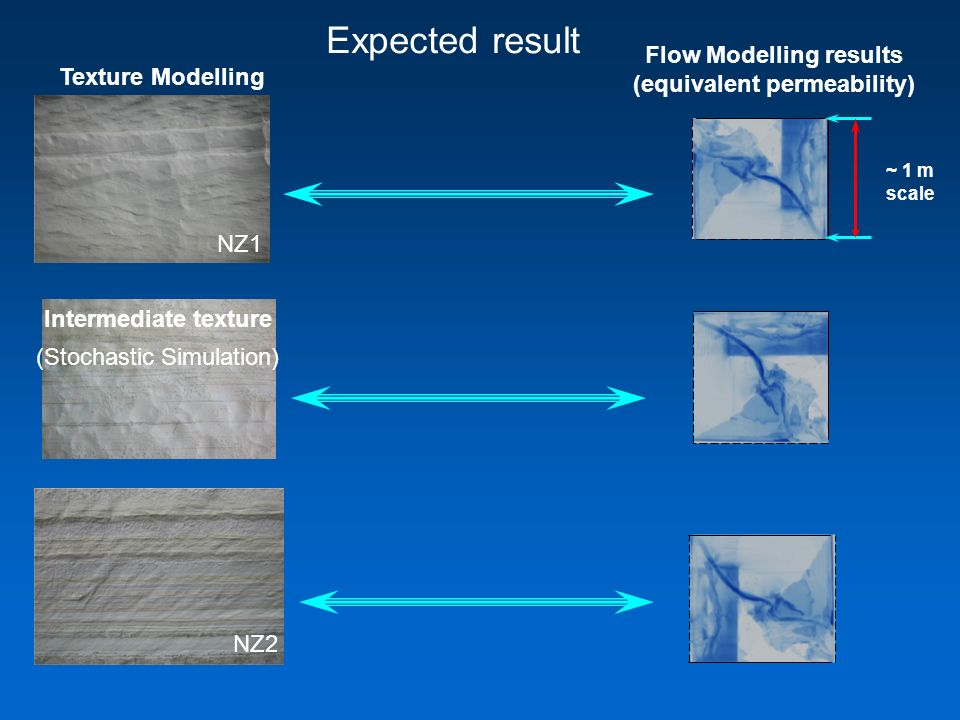 NZ1 NZ2 Expected result Intermediate texture Flow Modelling results (equivalent permeability) Texture Modelling ~ 1 m scale (Stochastic Simulation)
