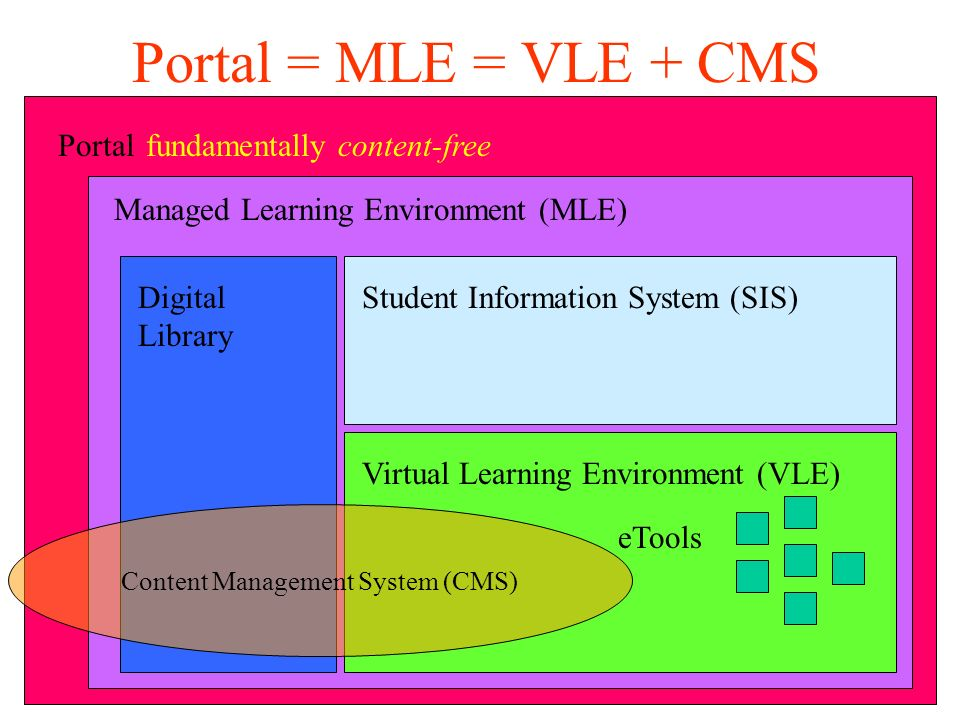 Portal Managed Learning Environment (MLE) Portal = MLE = VLE + CMS fundamentally content-free Virtual Learning Environment (VLE)Student Information System (SIS)Digital Library eTools Content Management System (CMS)
