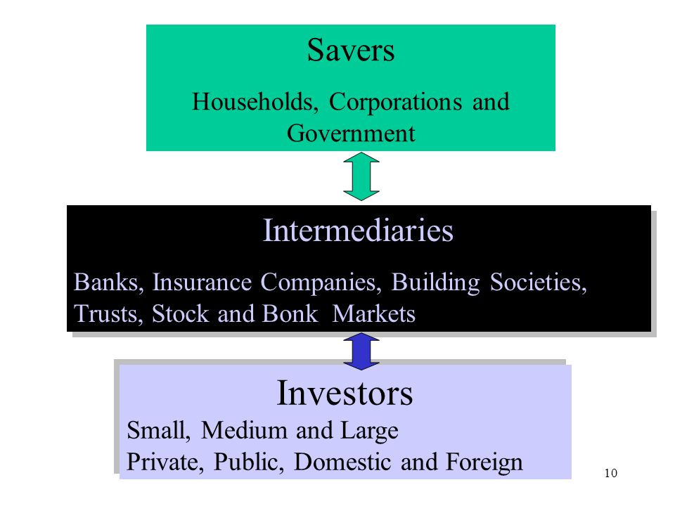 Lecture 710 Savers Households, Corporations and Government Intermediaries Banks, Insurance Companies, Building Societies, Trusts, Stock and Bonk Markets Intermediaries Banks, Insurance Companies, Building Societies, Trusts, Stock and Bonk Markets Investors Small, Medium and Large Private, Public, Domestic and Foreign Investors Small, Medium and Large Private, Public, Domestic and Foreign