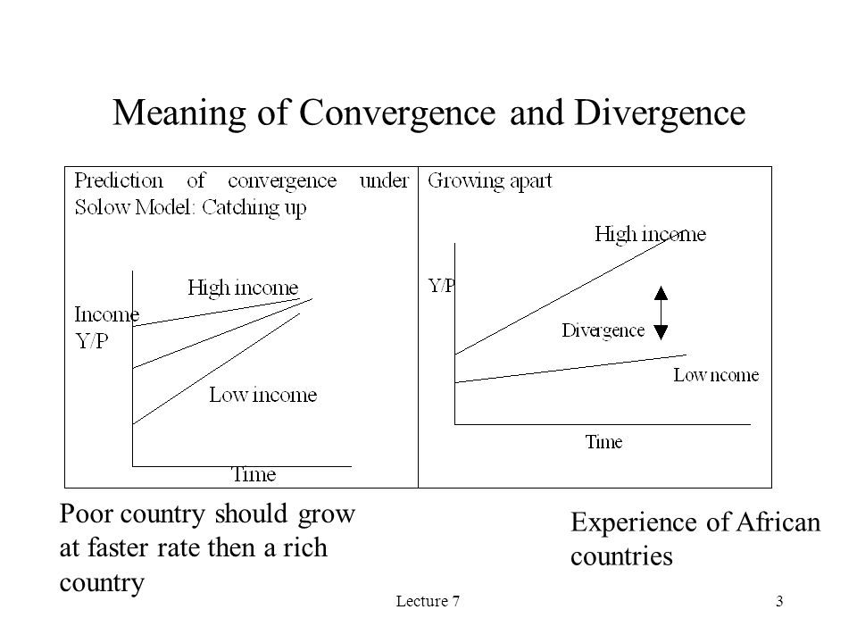 Lecture 73 Meaning of Convergence and Divergence Poor country should grow at faster rate then a rich country Experience of African countries