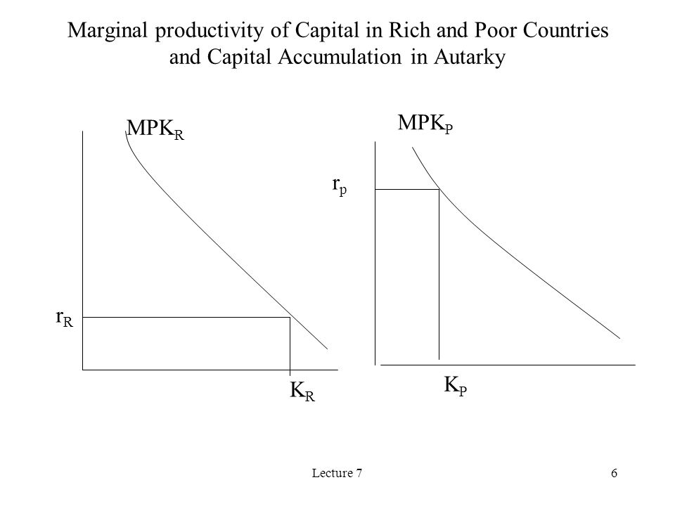 Lecture 76 MPK R MPK P rprp rRrR KRKR KPKP Marginal productivity of Capital in Rich and Poor Countries and Capital Accumulation in Autarky