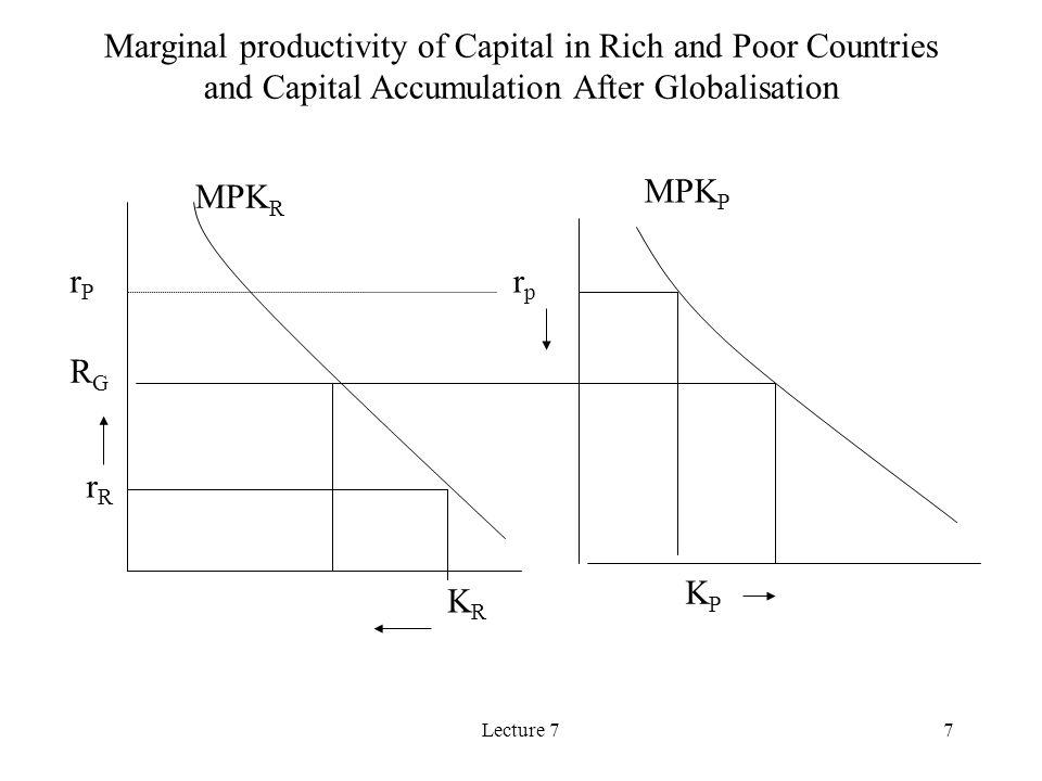 Lecture 77 MPK R MPK P rprp rRrR KRKR KPKP RGRG Marginal productivity of Capital in Rich and Poor Countries and Capital Accumulation After Globalisation rPrP