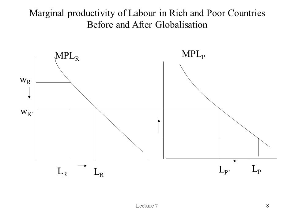 Lecture 78 MPL R MPL P wRwR LRLR LPLP Marginal productivity of Labour in Rich and Poor Countries Before and After Globalisation wRwR LPLP LRLR