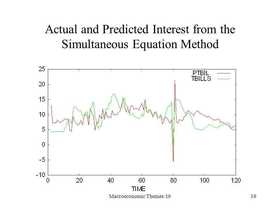 Macroeconomic Themes:1919 Actual and Predicted Interest from the Simultaneous Equation Method