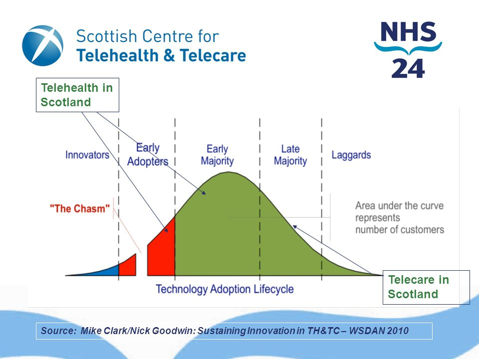 TECHNOLOGY ADOPTION LIFECYCLE Source: Mike Clark/Nick Goodwin: Sustaining Innovation in TH&TC – WSDAN 2010 Telecare in Scotland Telehealth in Scotland