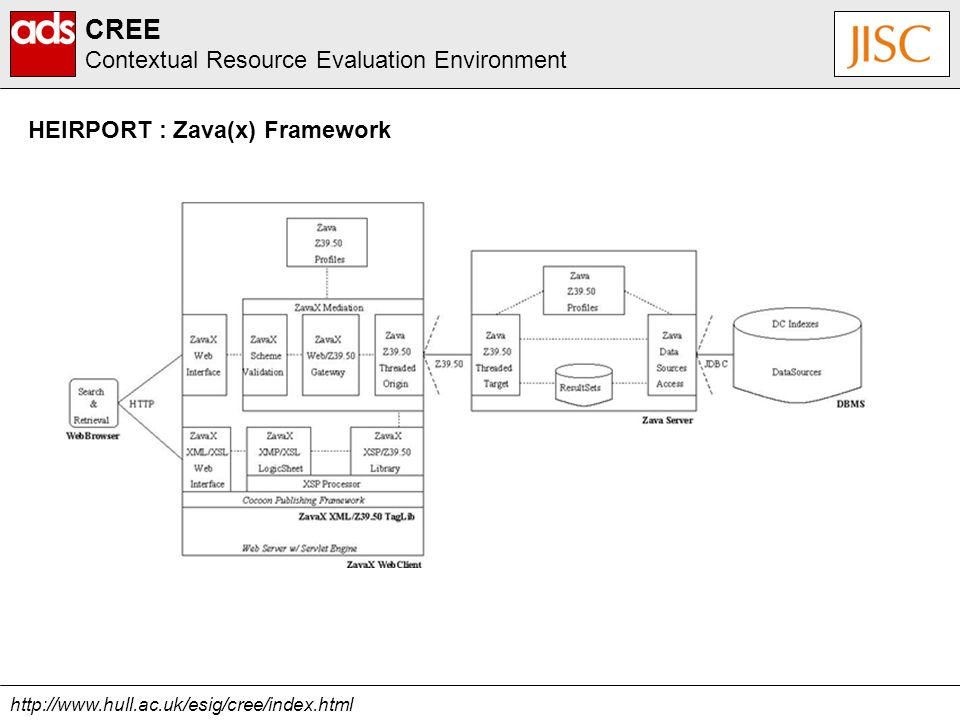 http://www.hull.ac.uk/esig/cree/index.html CREE Contextual Resource Evaluation Environment HEIRPORT : Zava(x) Framework