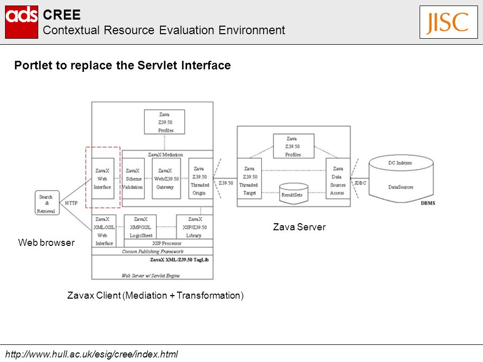 http://www.hull.ac.uk/esig/cree/index.html CREE Contextual Resource Evaluation Environment Portlet to replace the Servlet Interface Zava Server Web browser Zavax Client (Mediation + Transformation)