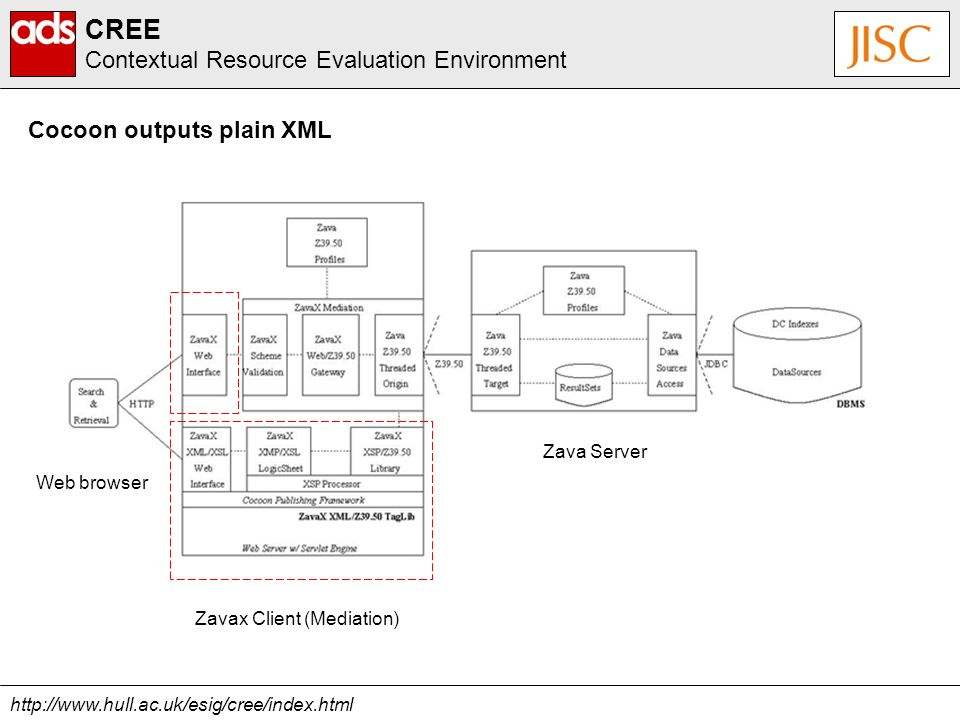 http://www.hull.ac.uk/esig/cree/index.html CREE Contextual Resource Evaluation Environment Cocoon outputs plain XML Zavax Client (Mediation) Web browser Zava Server