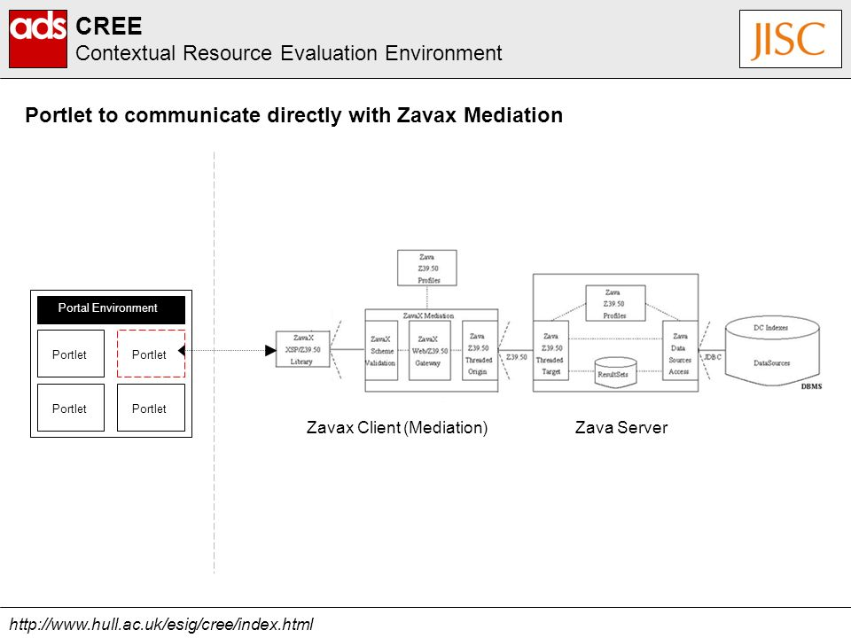 http://www.hull.ac.uk/esig/cree/index.html CREE Contextual Resource Evaluation Environment Portlet to communicate directly with Zavax Mediation Portal Environment Portlet Zava ServerZavax Client (Mediation)