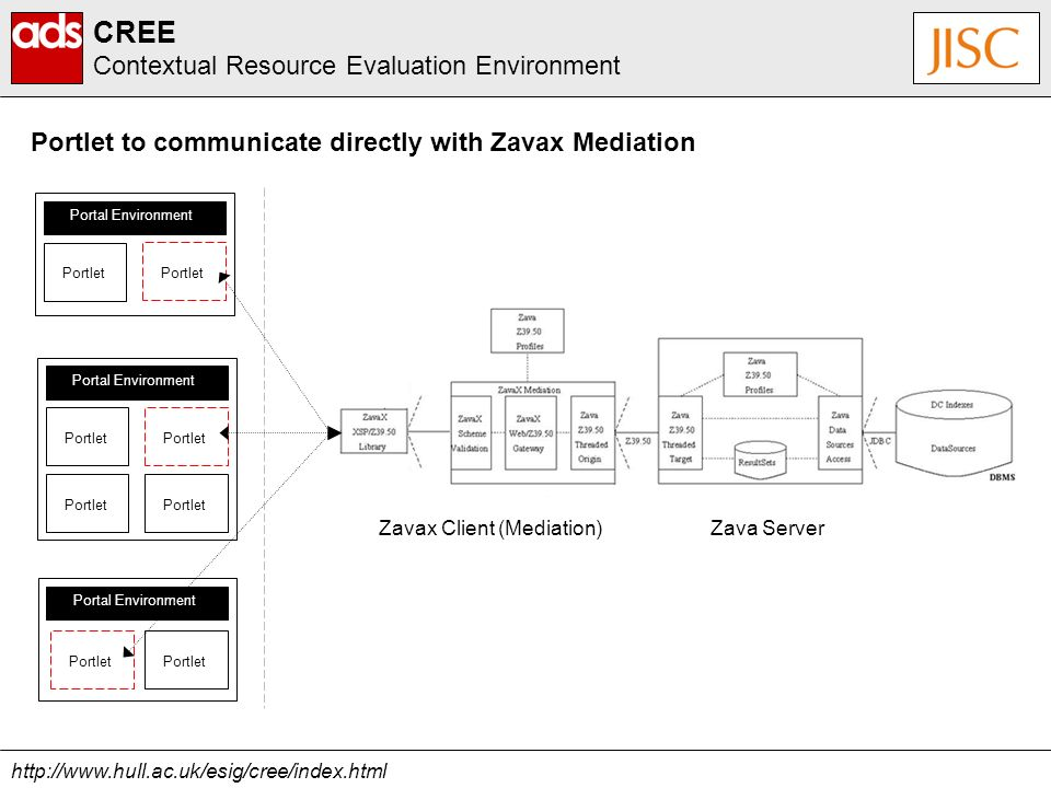 http://www.hull.ac.uk/esig/cree/index.html CREE Contextual Resource Evaluation Environment Portlet to communicate directly with Zavax Mediation Portal Environment Portlet Zava ServerZavax Client (Mediation) Portal Environment Portlet Portal Environment Portlet
