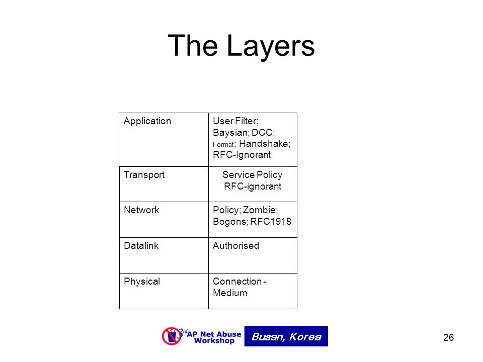 26 The Layers Transport Network Datalink Physical ApplicationUser Filter; Baysian; DCC; Format ; Handshake; RFC-Ignorant Service Policy RFC-ignorant Policy; Zombie; Bogons; RFC1918 Authorised Connection - Medium