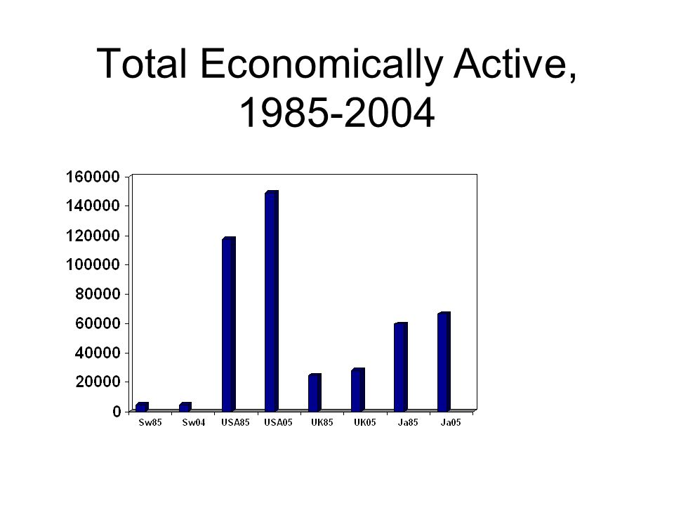 Total Economically Active, 1985-2004