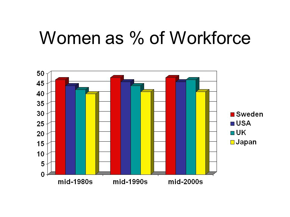 Women as % of Workforce