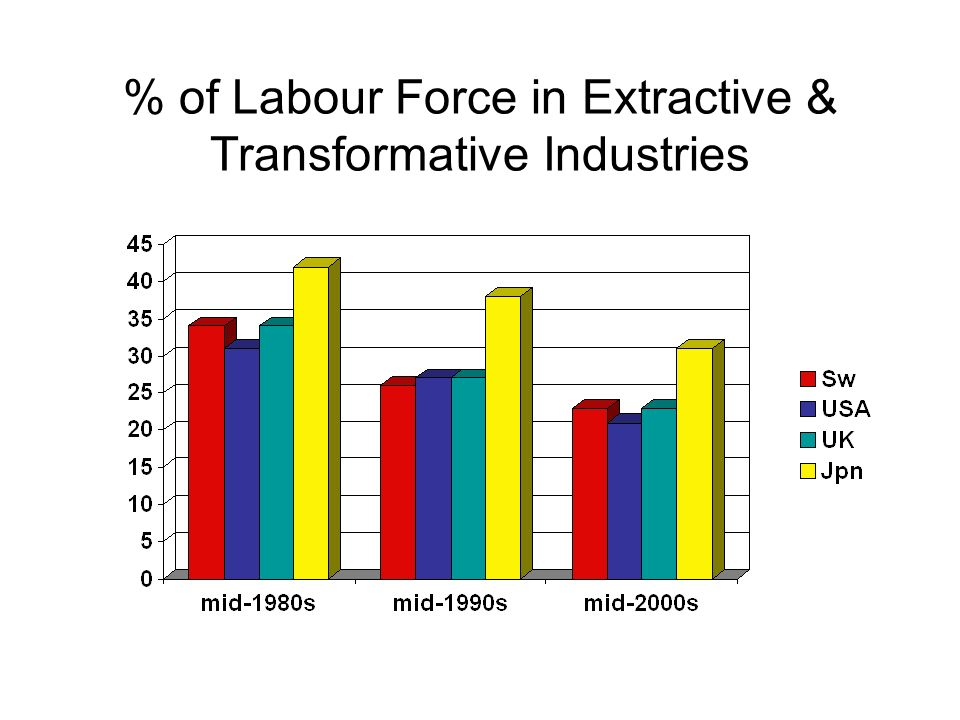 % of Labour Force in Extractive & Transformative Industries