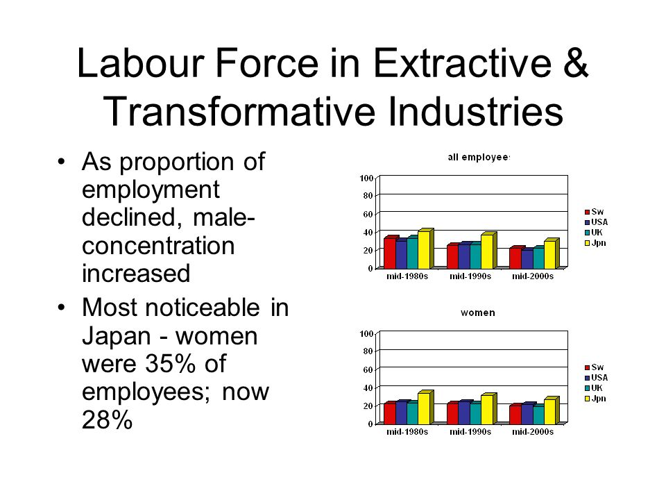 Labour Force in Extractive & Transformative Industries As proportion of employment declined, male- concentration increased Most noticeable in Japan - women were 35% of employees; now 28%