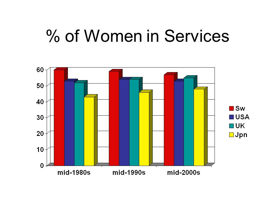 % of Women in Services