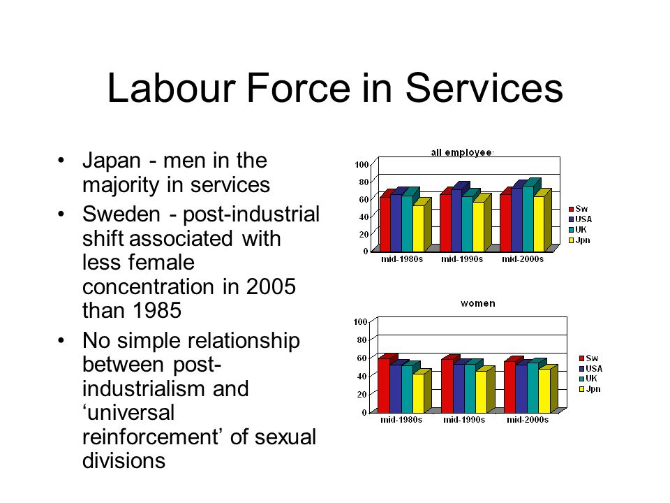 Labour Force in Services Japan - men in the majority in services Sweden - post-industrial shift associated with less female concentration in 2005 than 1985 No simple relationship between post- industrialism and universal reinforcement of sexual divisions
