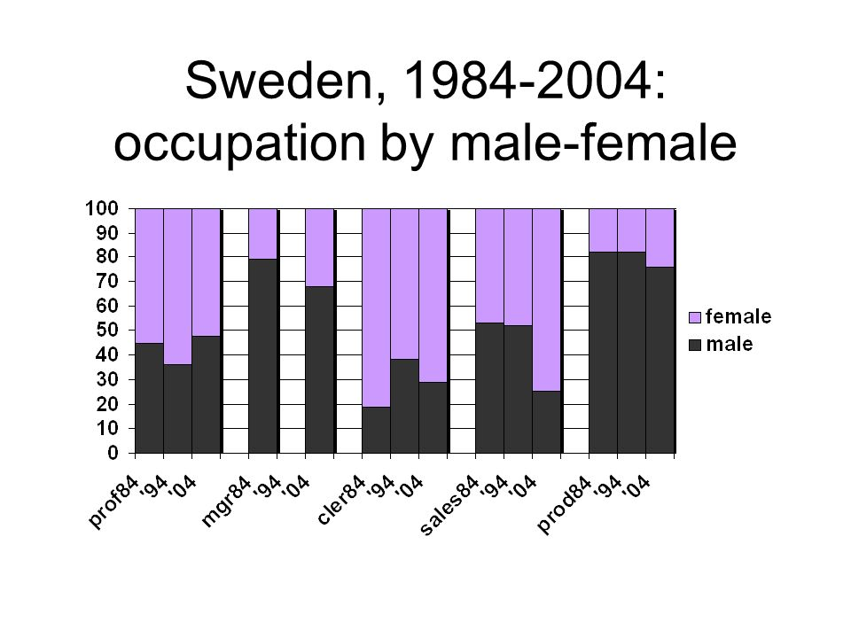 Sweden, 1984-2004: occupation by male-female