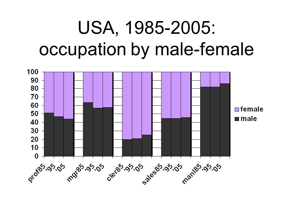 USA, 1985-2005: occupation by male-female