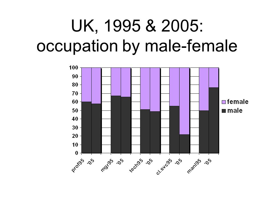 UK, 1995 & 2005: occupation by male-female