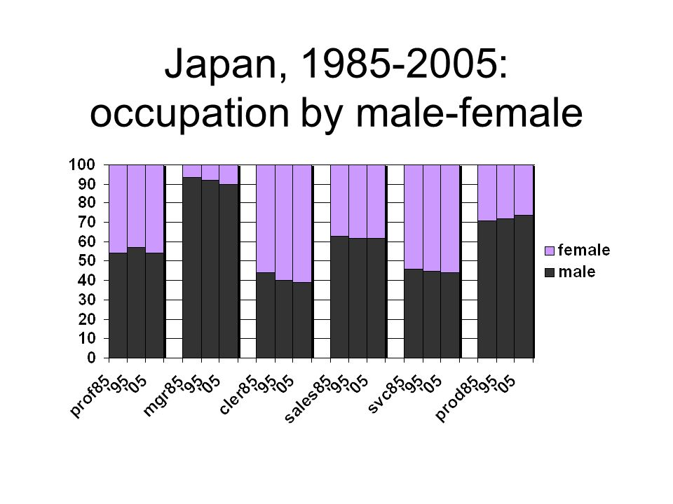 Japan, 1985-2005: occupation by male-female