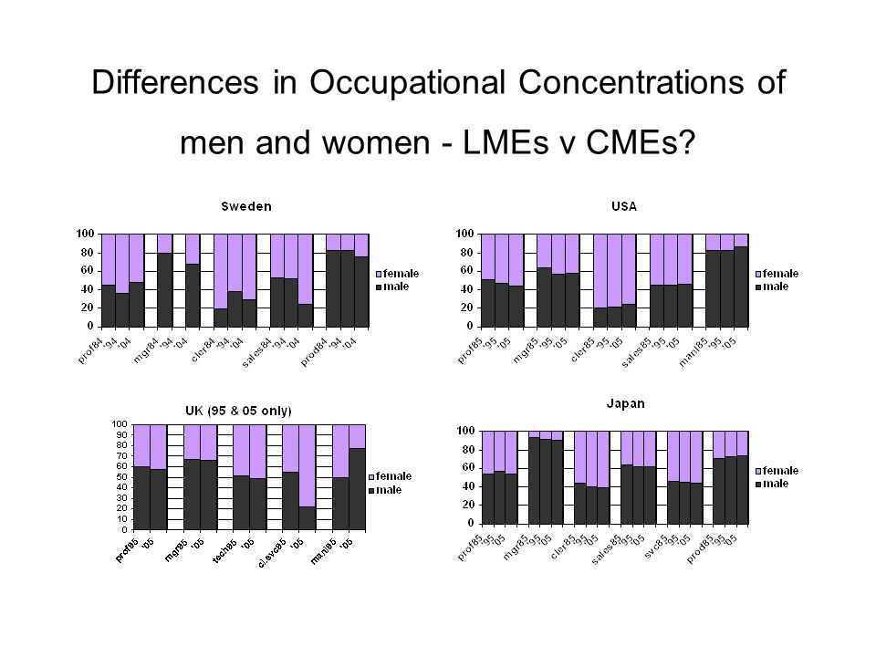 Differences in Occupational Concentrations of men and women - LMEs v CMEs