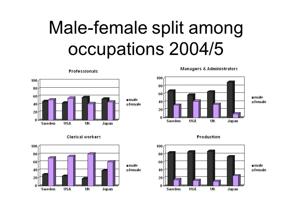 Male-female split among occupations 2004/5